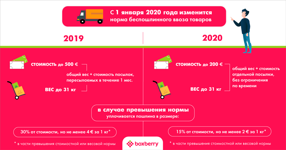 Изменения в пошлинах в 2020